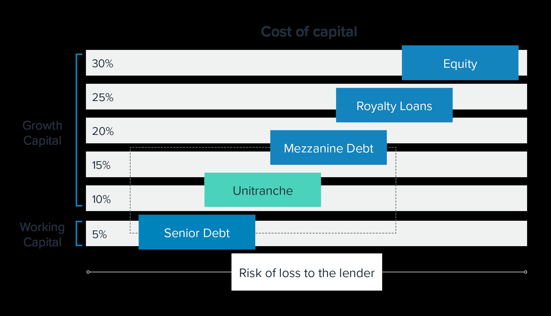 Venture debt, cost of capital