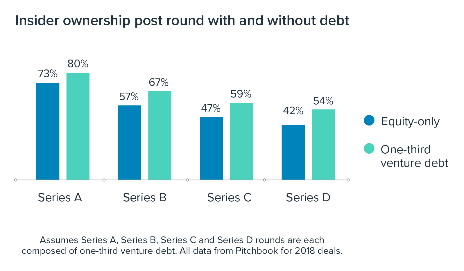 Insider ownership post-round with and without venture debt